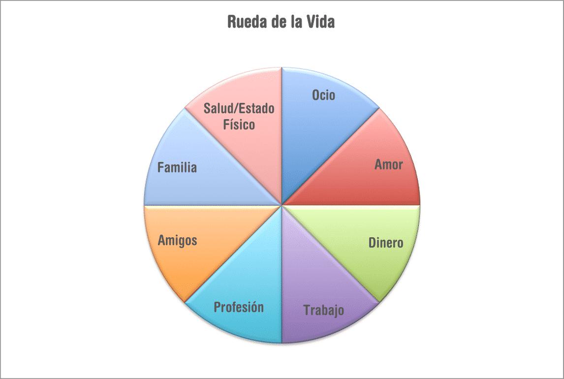 La rueda de la vida  — Колесо жизненного баланса